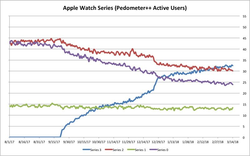 applewatchadoptionpedometerapp-800x501.jpg
